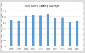 Jack Barry Stats